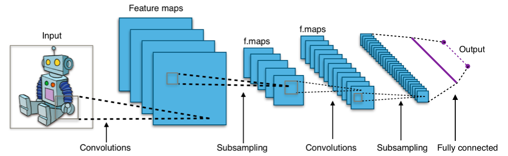 ../_images/convolutional-neural-network-overview.png
