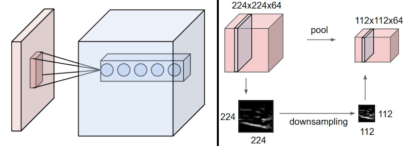 ../_images/convolutional-neural-network-transformation.png